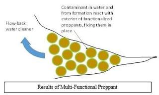 Multi-Functional_Proppant.jpg