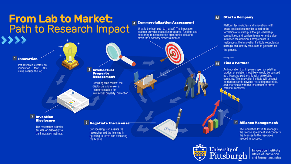 Pitt Commercialization Intro_Innovation Institute_Path infographic